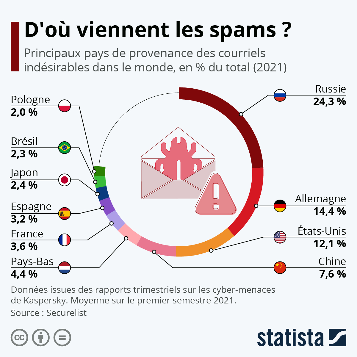 Infographie: D'où viennent les spams ? | Statista