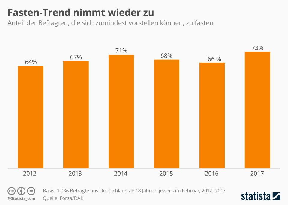Infografik: Fasten-Trend nimmt wieder zu | Statista