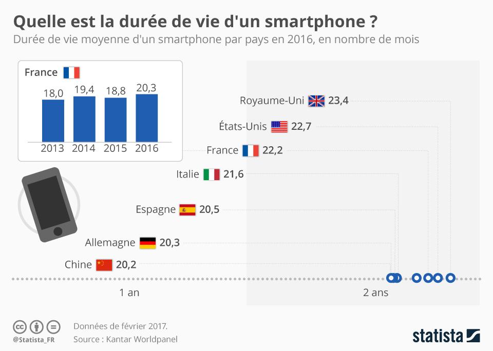 Infographie: Quelle est la durée de vie d'un smartphone ? | Statista