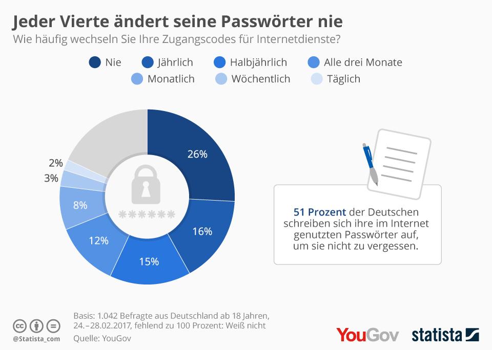 Infografik: Jeder Vierte ändert seine Passwörter nie | Statista
