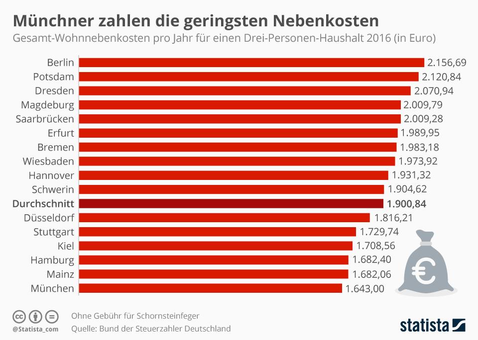 Infografik: Die Münchner wohnen am günstigsten - zumindest bei den Nebenkosten | Statista