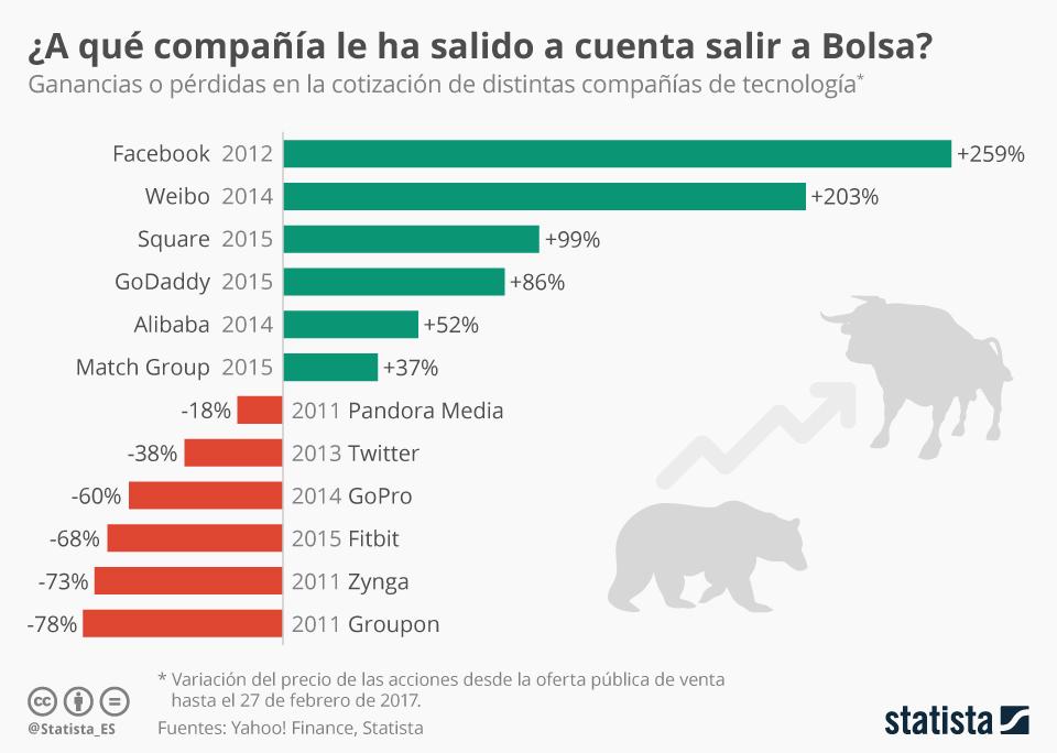 Infografía: Salir a Bolsa es un negocio arriesgado | Statista