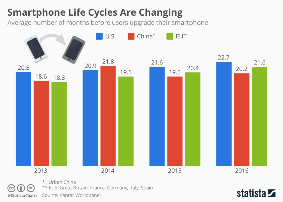 Infographic: Smartphone Life Cycles Are Changing | Statista