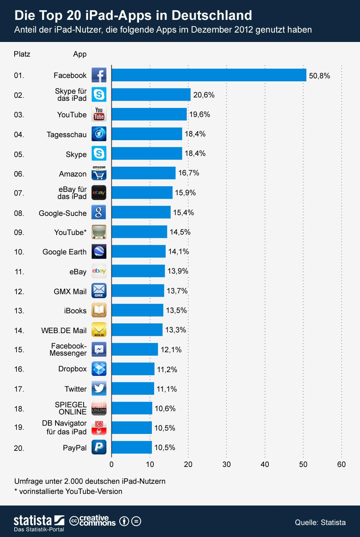 Infografik: Die Top 20 iPad-Apps in Deutschland | Statista
