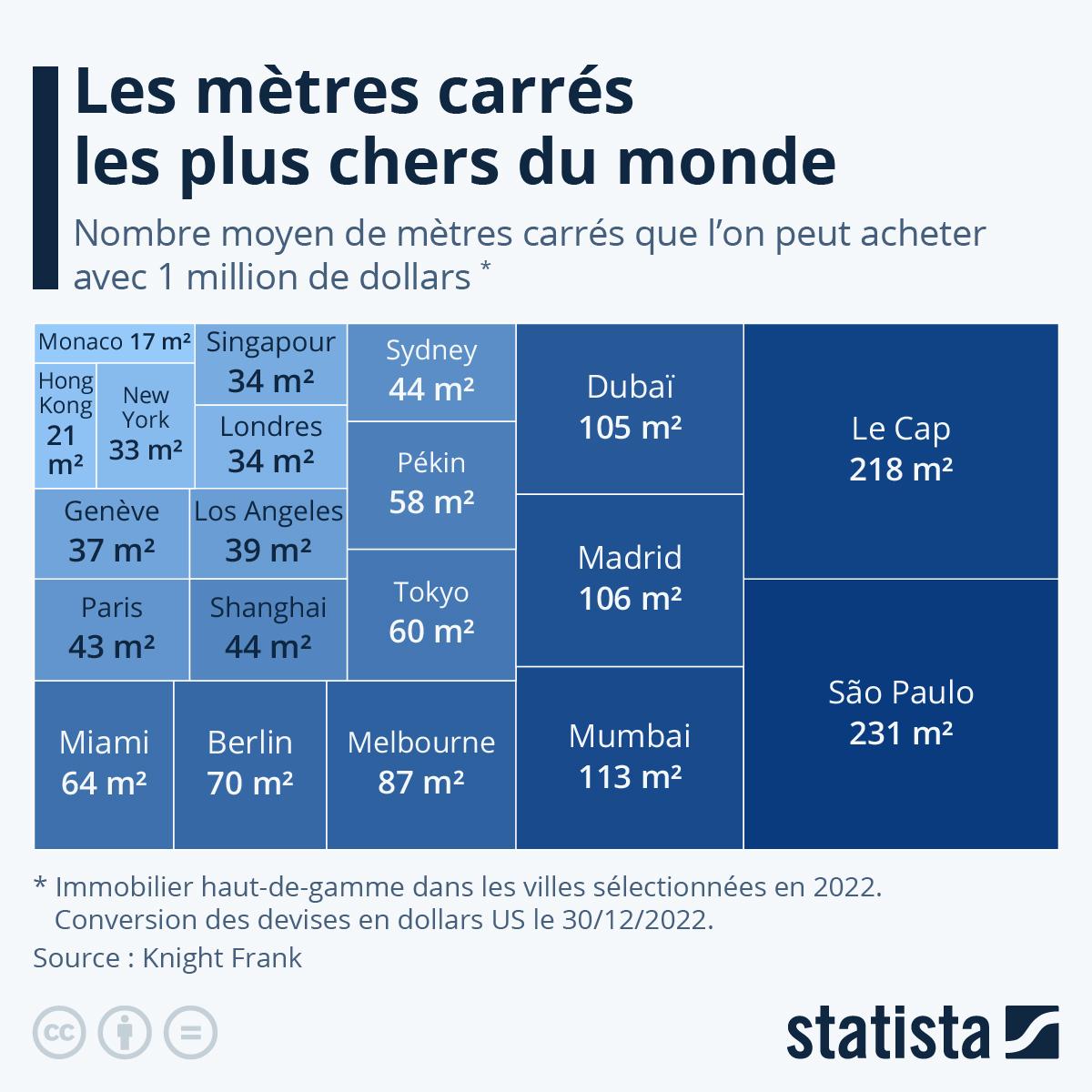 Infographie: Les mètres carrés les plus chers du monde | Statista