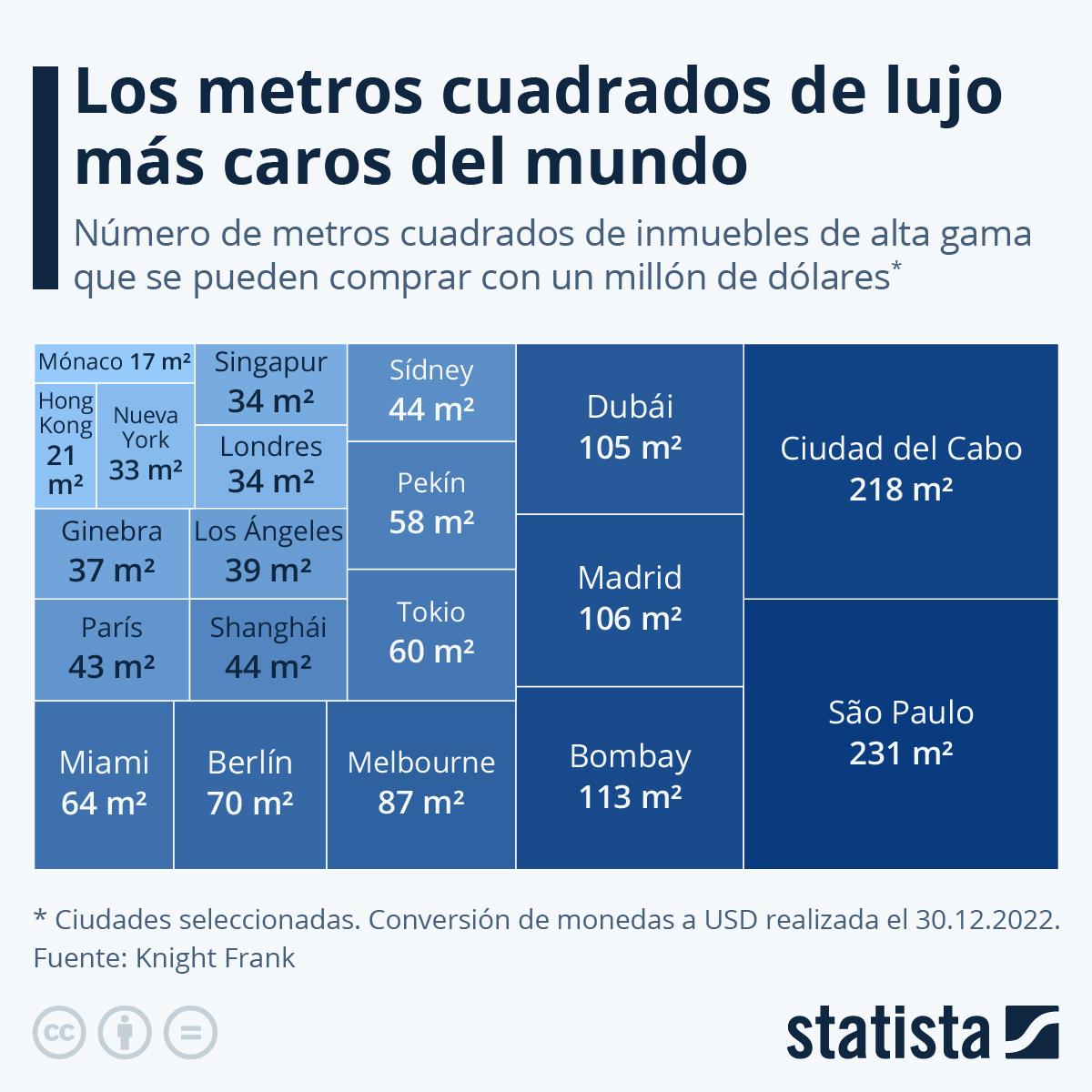 Infografía: ¿Dónde salen más caras las viviendas de lujo? | Statista