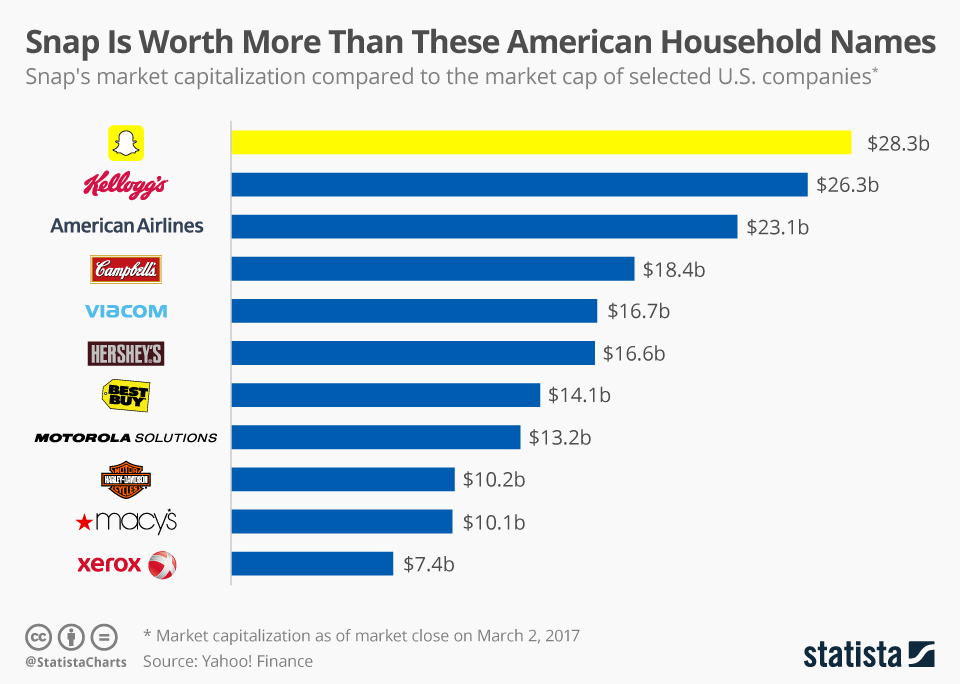 Infographic: Snap Is More Valuable Than These Household Names | Statista