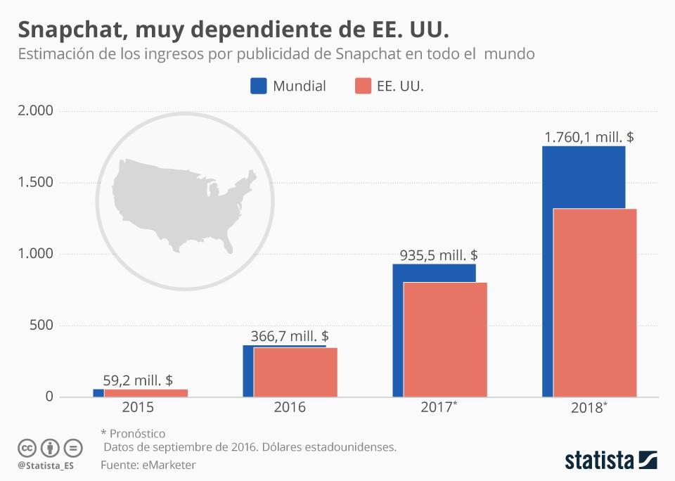 Infografía: Snapchat obtiene casi todos sus ingresos por publicidad de EE. UU. | Statista
