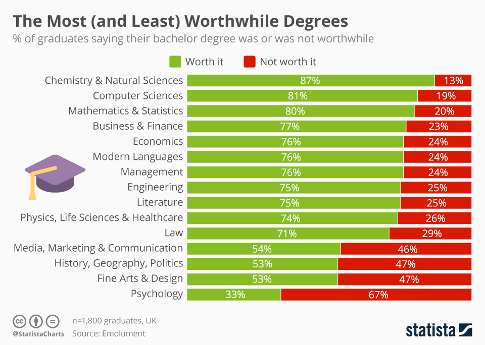 Infographic: The Most (and Least) Worthwhile Degrees | Statista