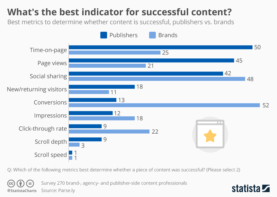 Infographic: What's the Best Indicator for Successful Content? | Statista