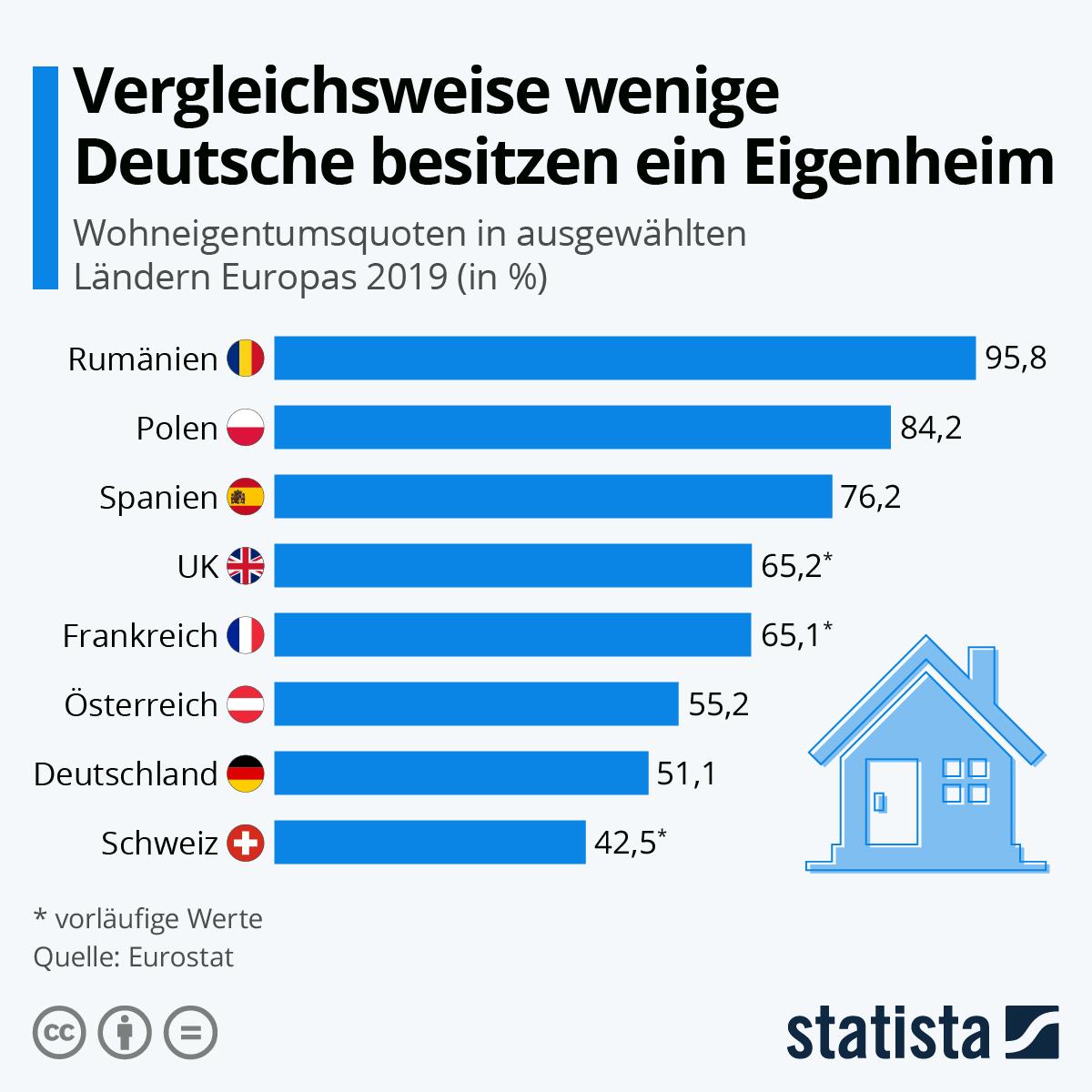 Infografik: Vergleichsweise wenige Deutsche besitzen ein Eigenheim | Statista