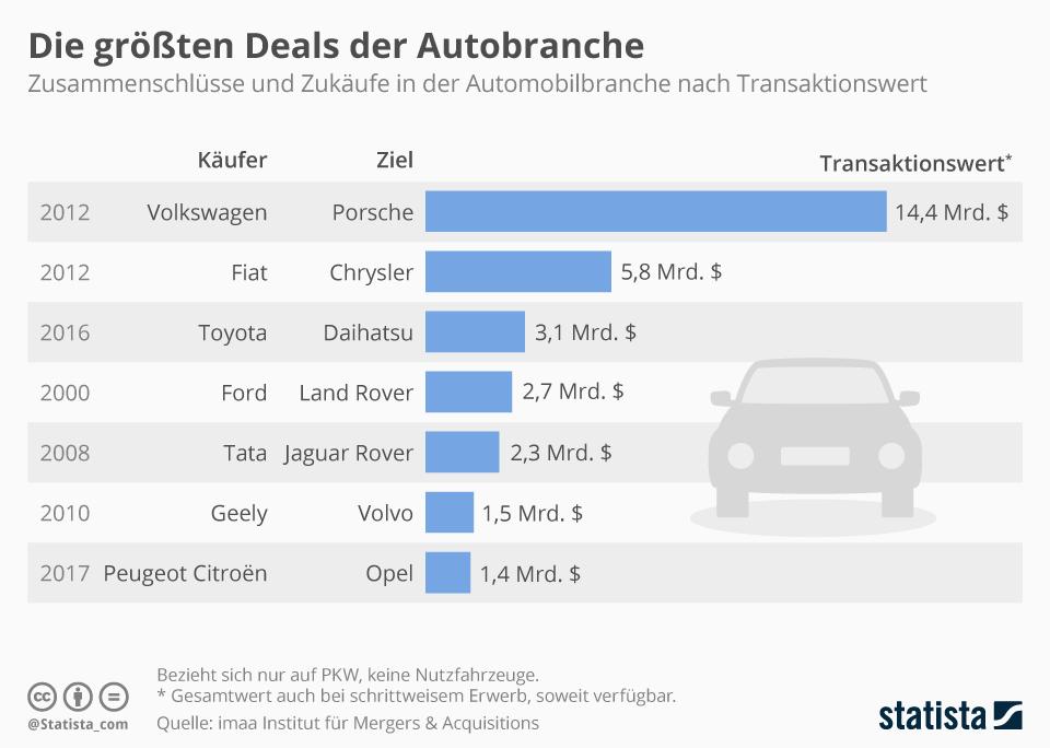 Infografik: Die größten Deals der Autobranche | Statista