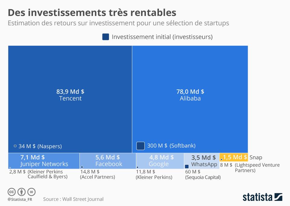 Infographie: Des investissements très rentables | Statista