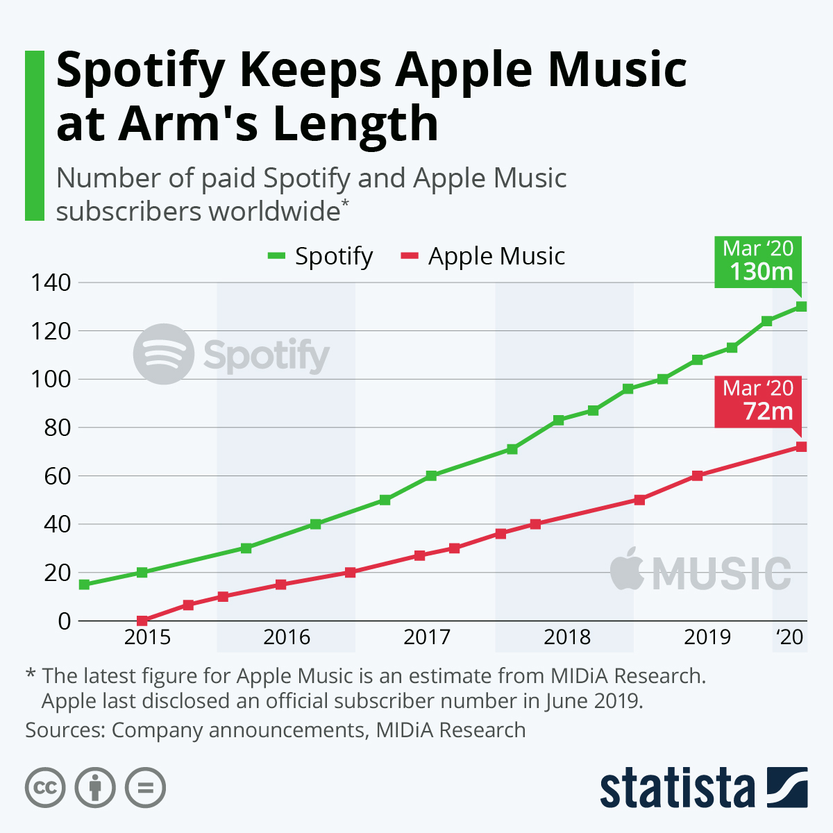 Infographic: Spotify Keeps Apple Music at Arm's Length | Statista