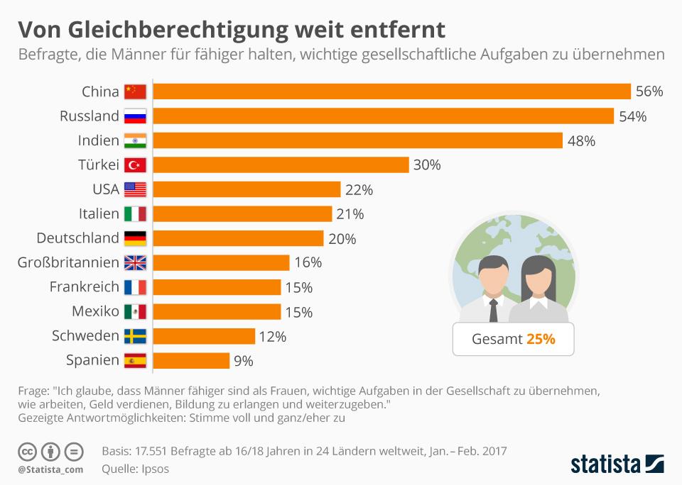 Infografik: Von Gleichberechtigung weit entfernt | Statista