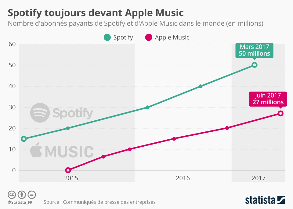 Infographie: Spotify ou Apple : qui sera le gagnant du streaming musical ? | Statista