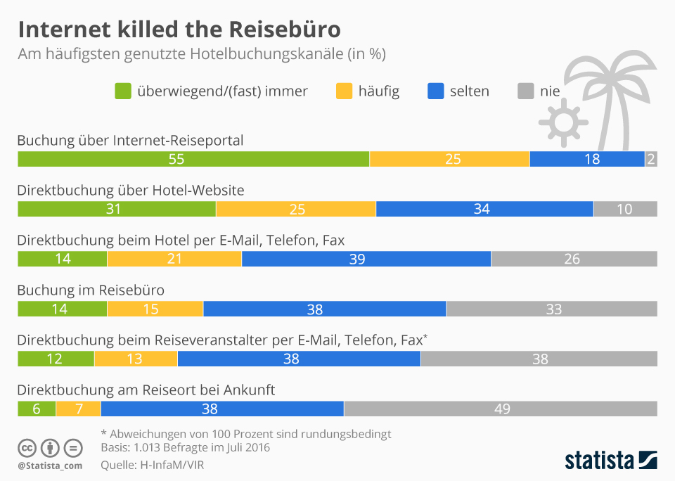 Infografik: Internet killed the Reisebüro  | Statista