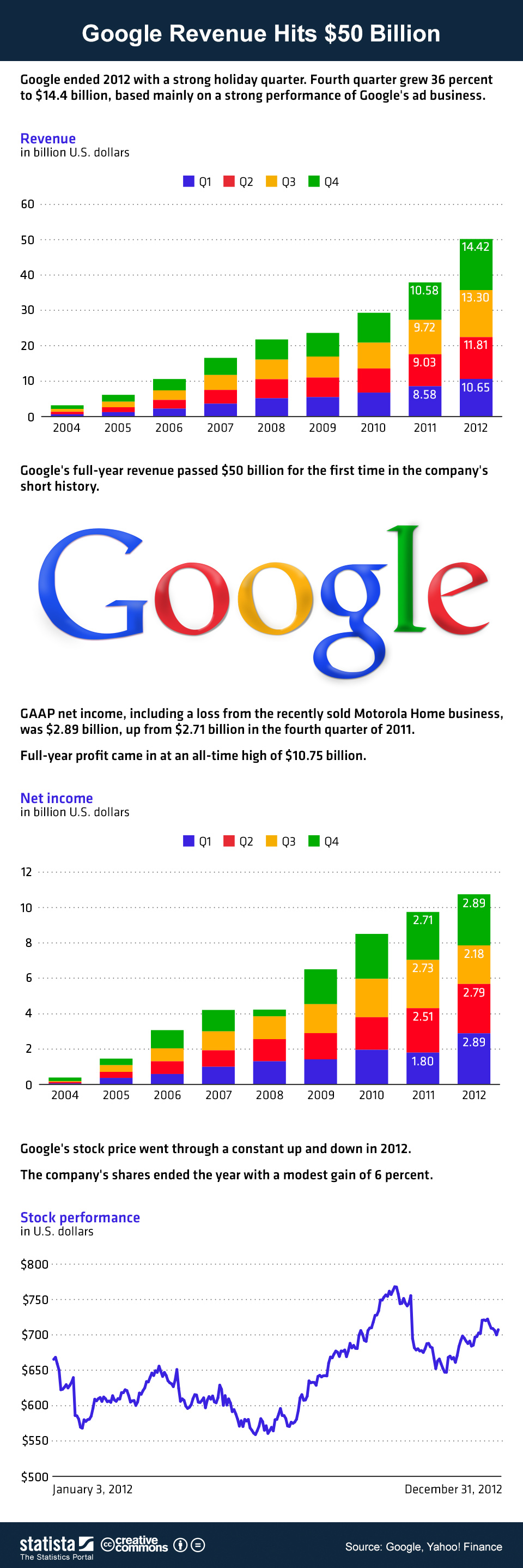 Infographic: Google Revenue Hits $50 Billion | Statista
