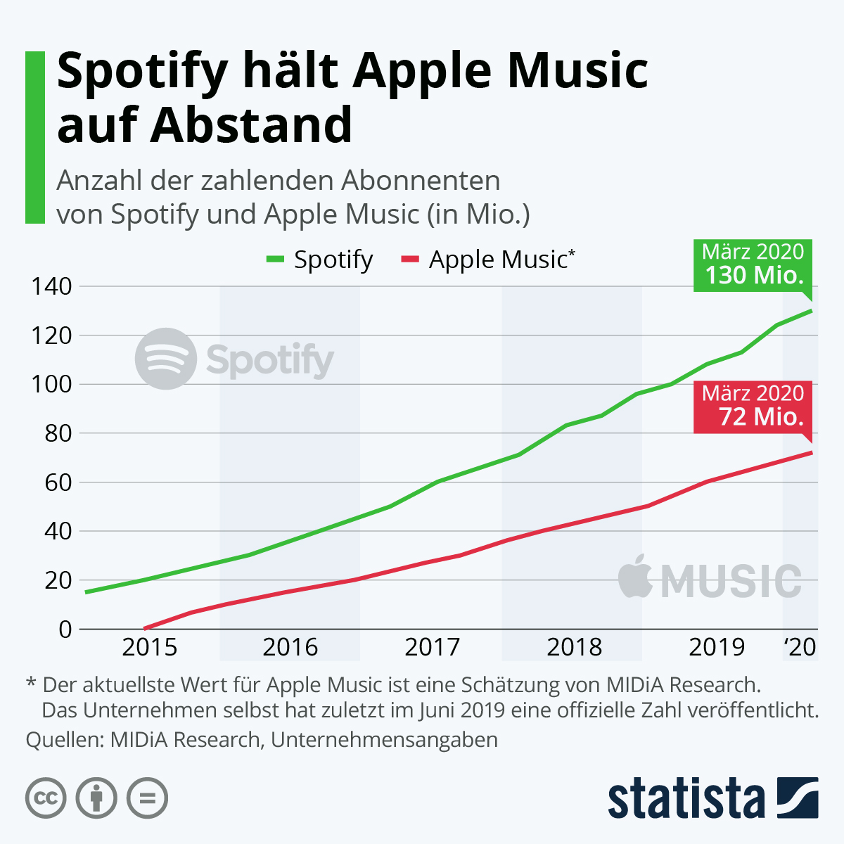 Infografik: Spotify hält Apple Music auf Abstand | Statista