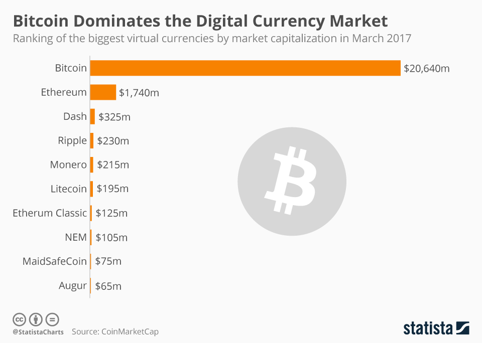 cryptocurrency market ranking
