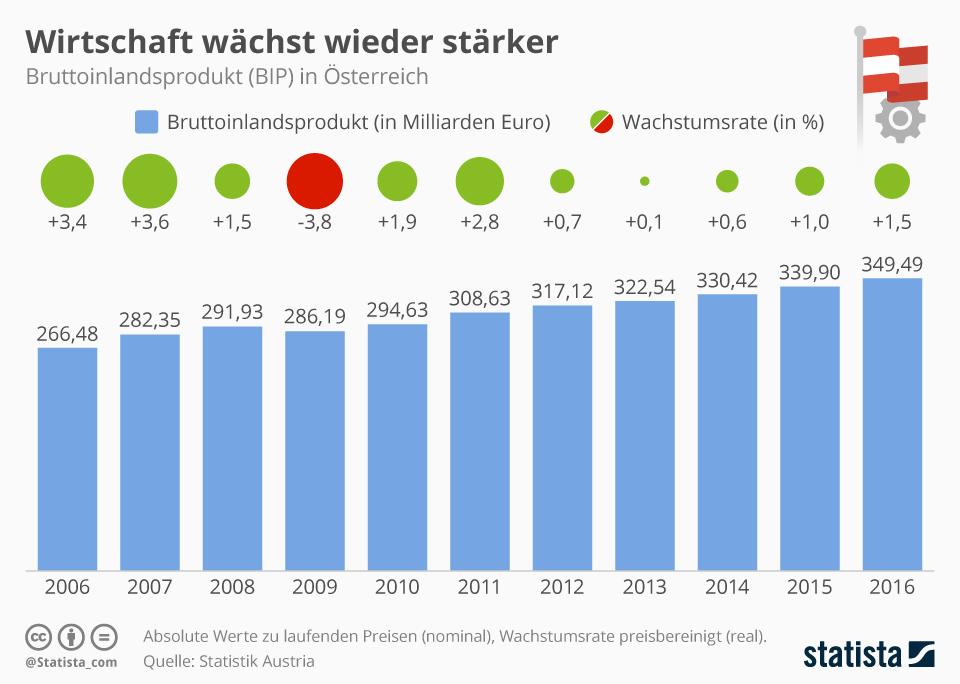 Infografik: Wirtschaft wächst wieder stärker | Statista