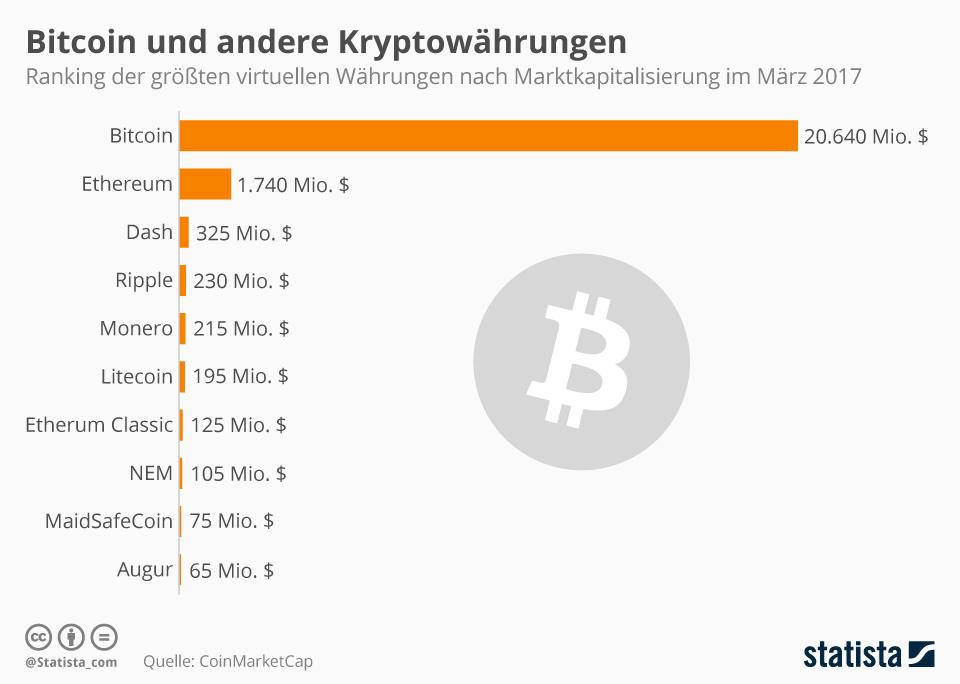 Infografik: Kryptowährungen nach Marktkapitalisierung | Statista