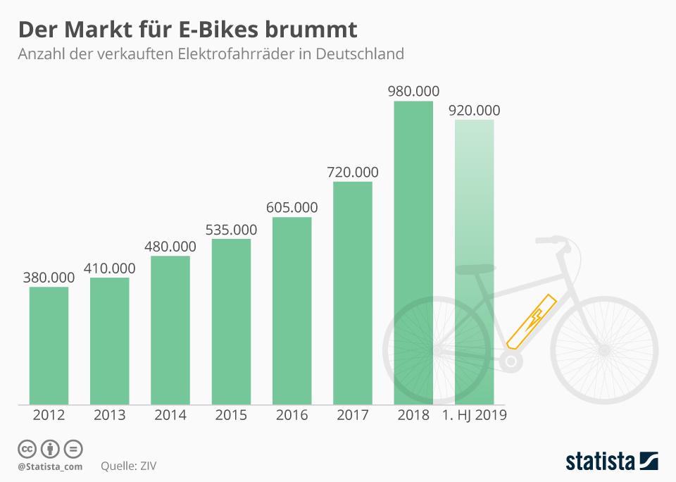 Infografik: Der Markt für E-Bikes brummt | Statista