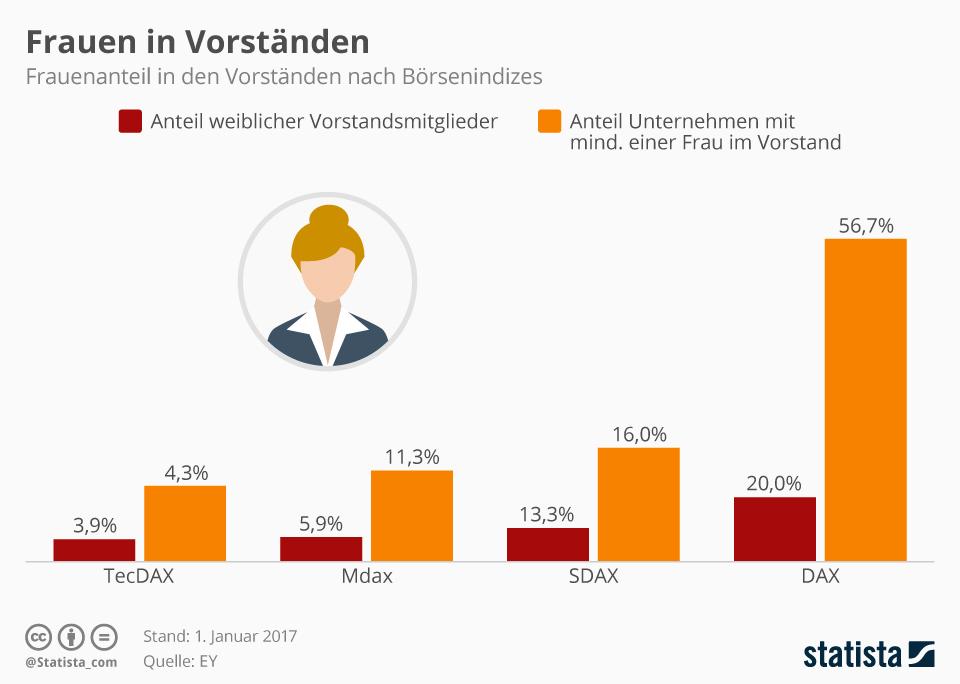 Infografik: Frauen in DAX-Vorständen | Statista