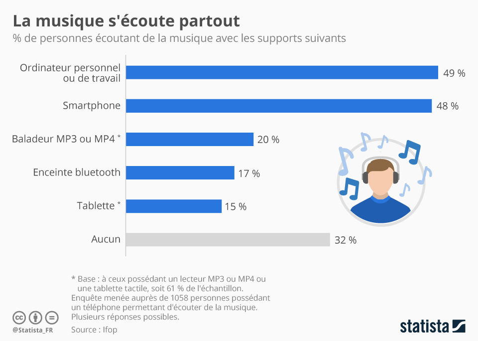 Graphique: La musique s'écoute partout | Statista