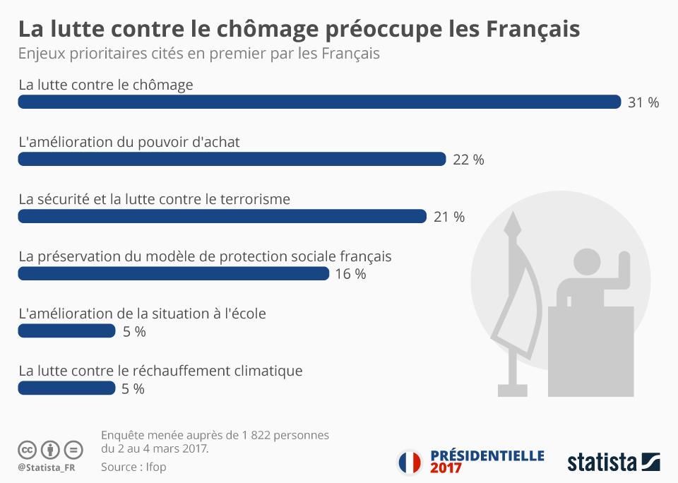 Infographie: La lutte contre le chômage préoccupe les Français   Statista