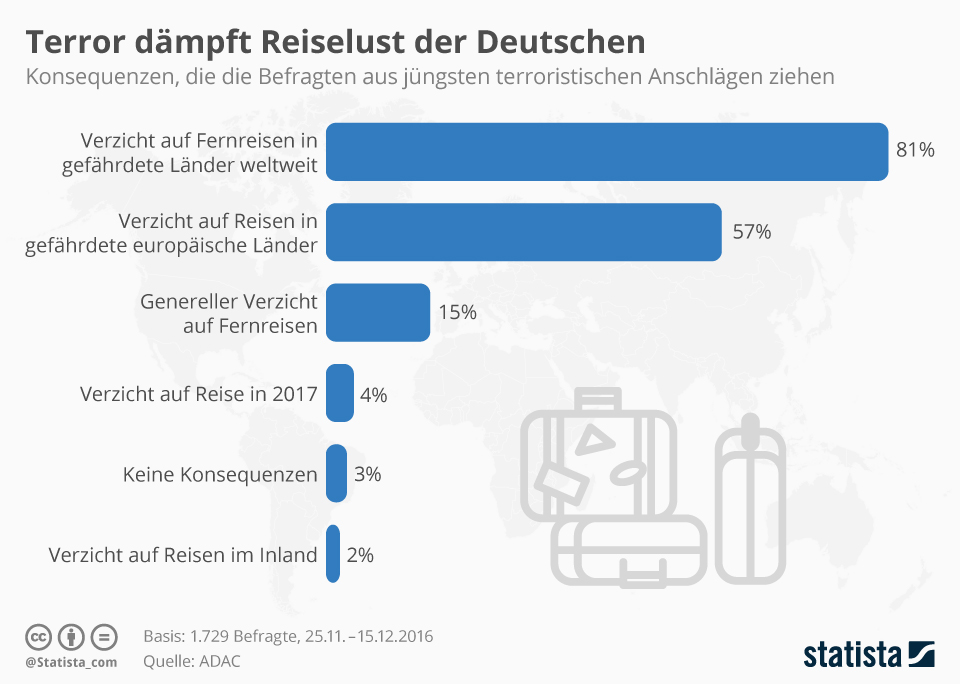 Infografik: Terror dämpft Reiselust der Deutschen | Statista