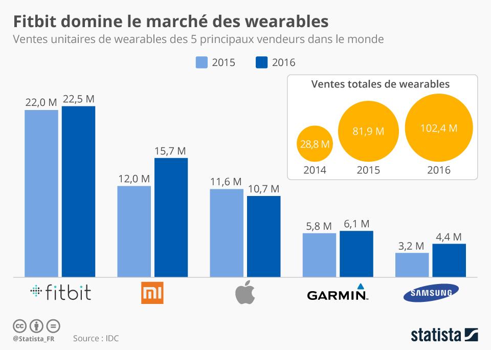 Infographie: Fitbit domine le marché des wearables | Statista