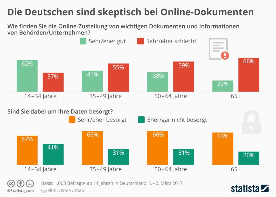 Infografik: Die Deutschen sind skeptisch bei Online-Dokumenten | Statista