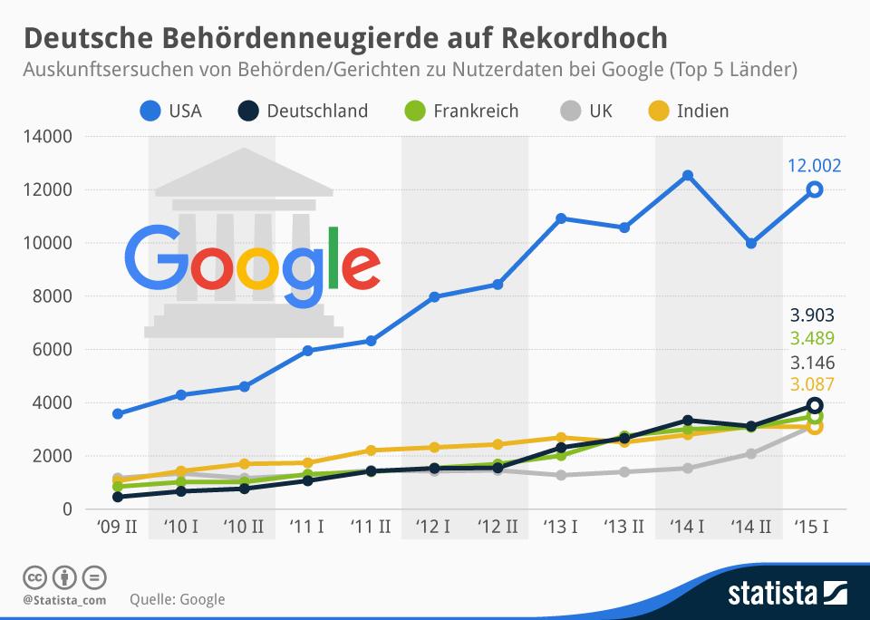 Infografik: Deutsche Behördenneugierde auf Rekordhoch   Statista