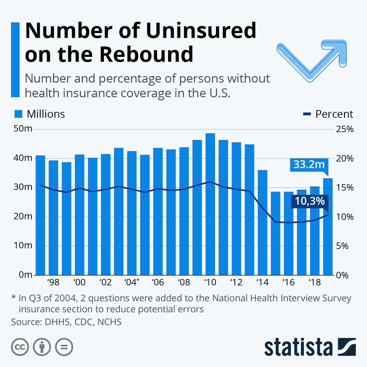 Infographic: Number of Uninsured Americans on the Rebound | Statista