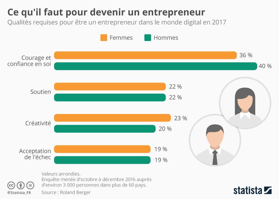 Infographie: Ce qu'il faut pour devenir un entrepreneur | Statista