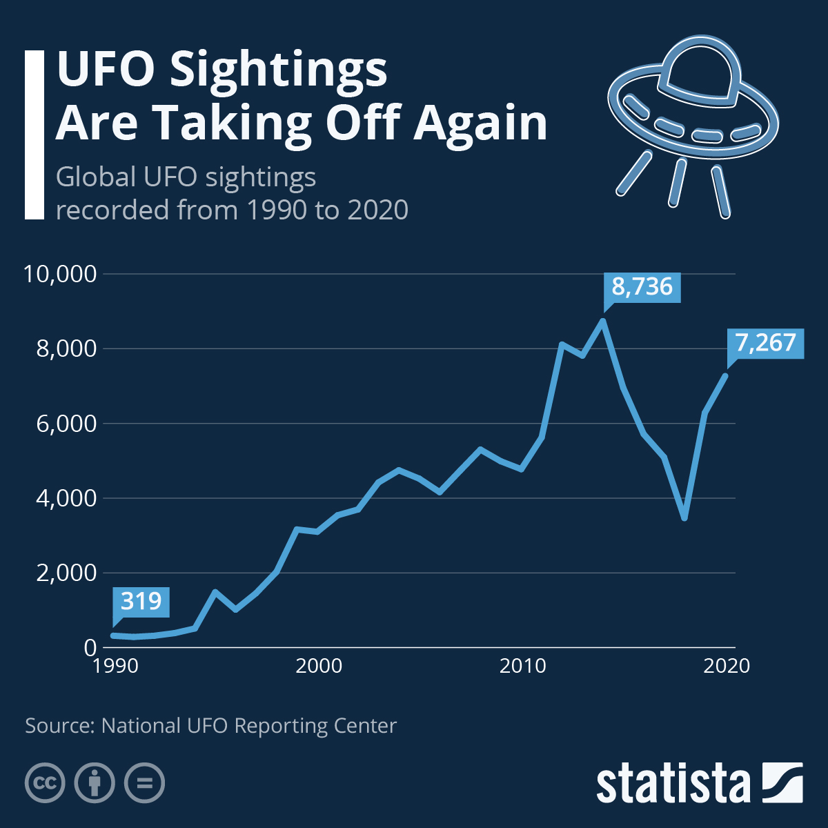 Infographic: Has E.T. Gone Home? | Statista