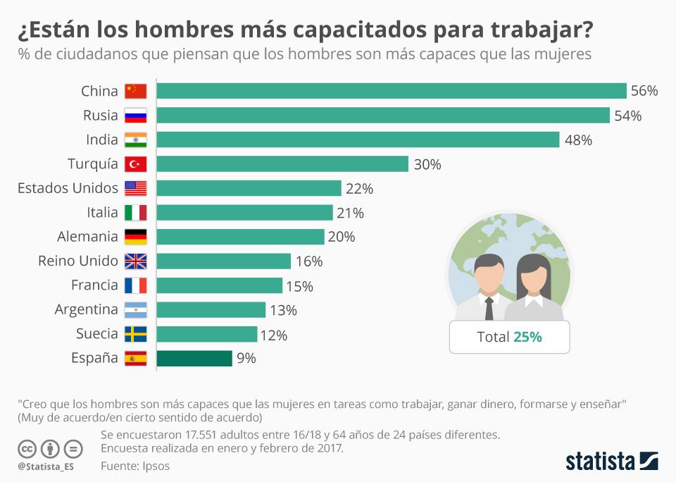 Infografía: Los países con más prejuicios respecto a la mujer trabajadora | Statista