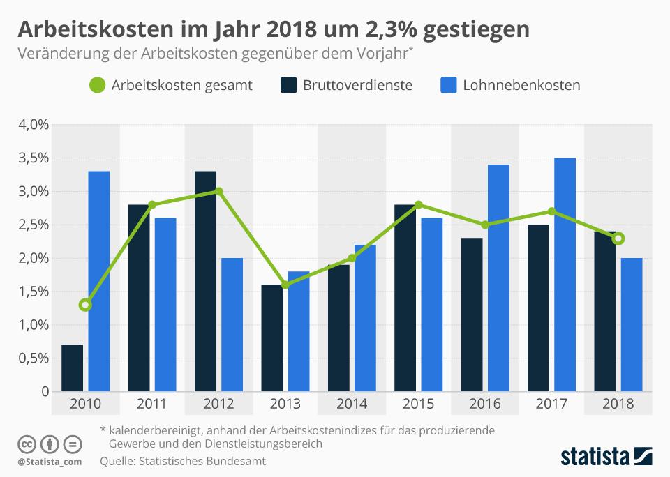 Infografik: Arbeitskosten im Jahr 2018 um 2,3 Prozent gestiegen   Statista