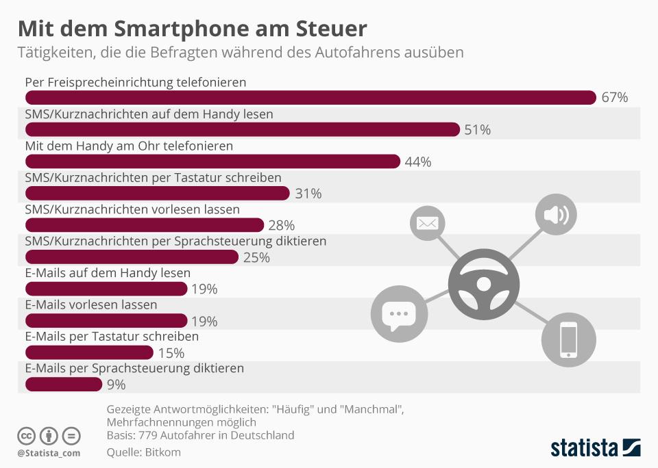 Infografik: Mit dem Smartphone am Steuer | Statista