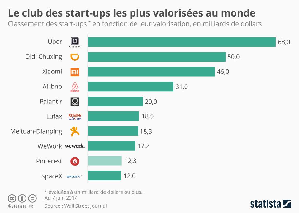 Infographie: Le club des start-ups les plus valorisées au monde | Statista