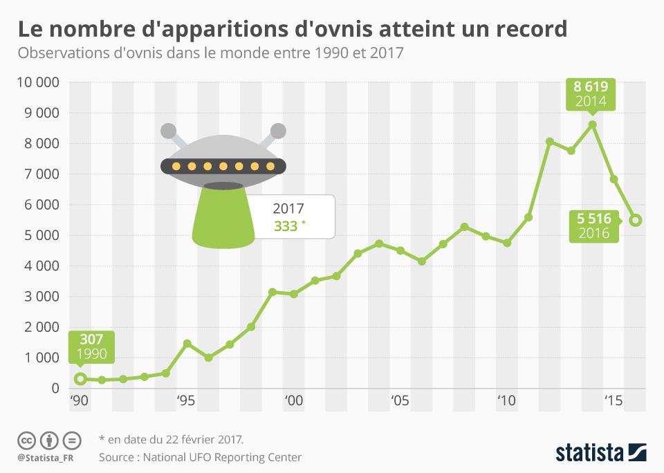 Infographie: Attention, un ovni ! | Statista