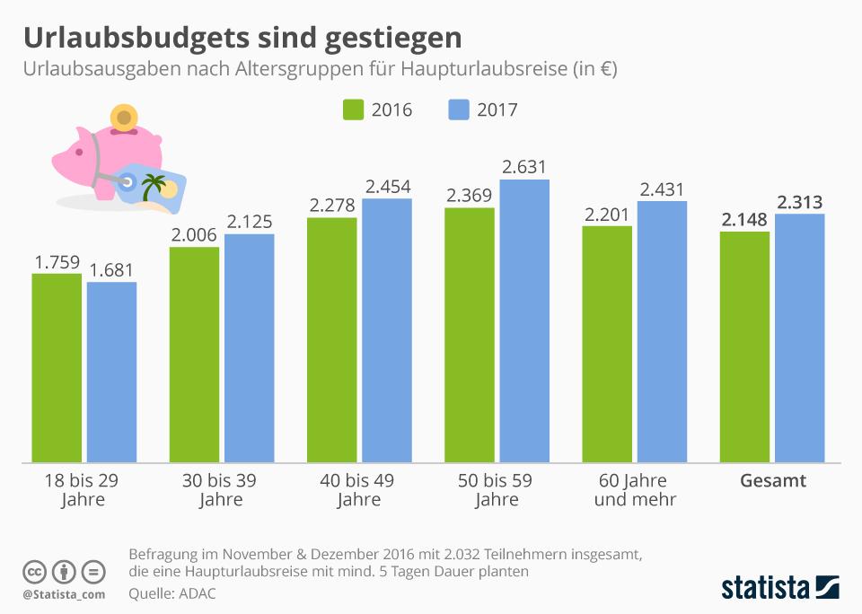 Infografik: Das Urlaubsbudget steigt | Statista