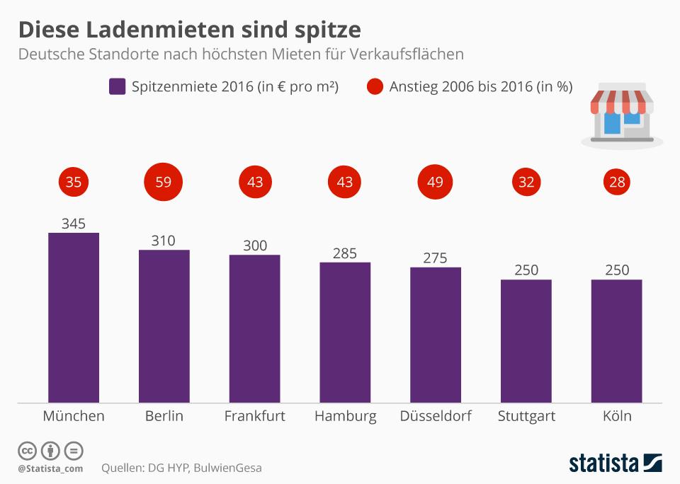Infografik: München ist Deutschlands teuerste Ladenzeile | Statista