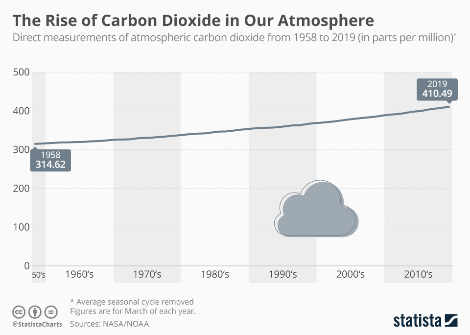 Infographic: The Rise of Carbon Dioxide in Our Atmosphere | Statista