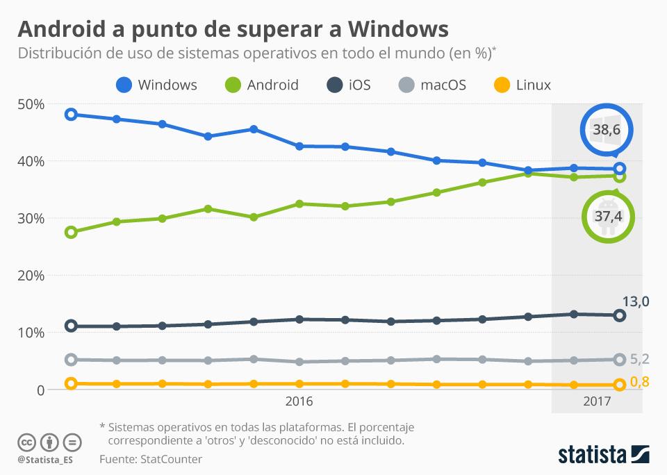 Infografía: Android se acerca al liderazgo de los sistemas operativos | Statista