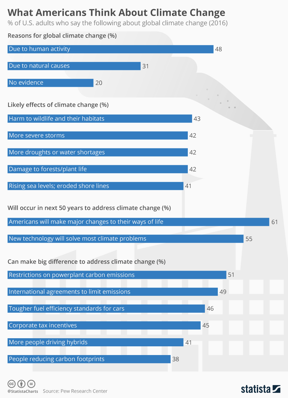 Infographic: What Americans Think About Climate Change | Statista