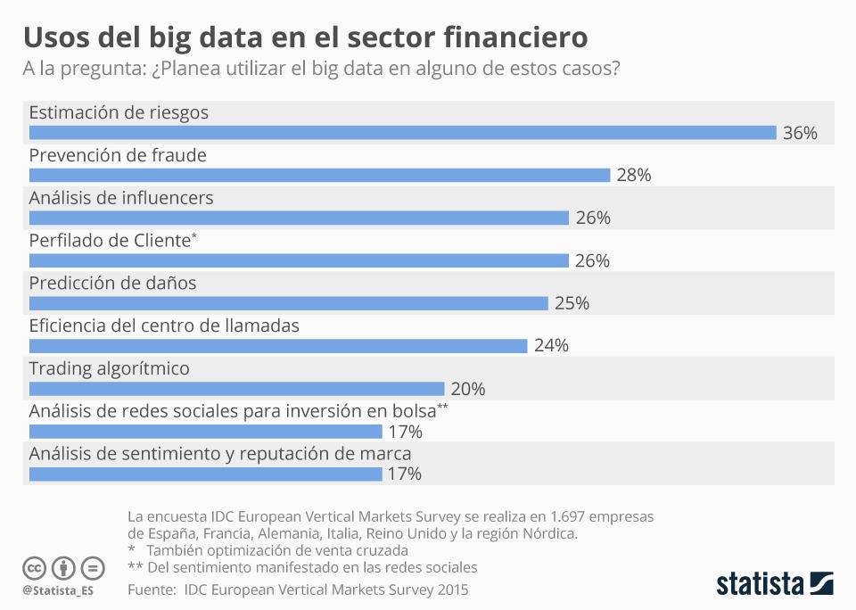 Infografía: Aplicaciones del big data en las empresas financieras | Statista