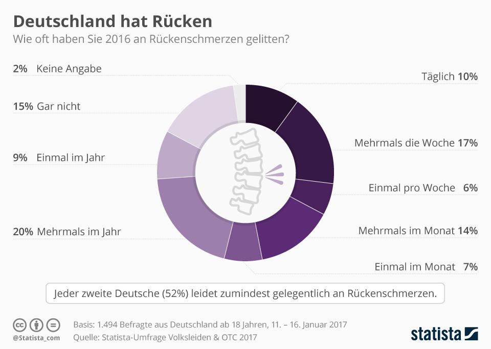 Infografik: Deutschland hat Rücken | Statista