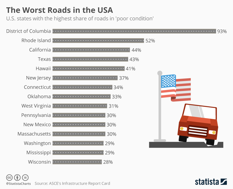 Infographic: The Worst Roads in the USA | Statista